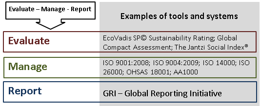 Evaluate-manage-report, EcoVadis Sustainability Rating, Global Compact Assessment, The Jantzi social index