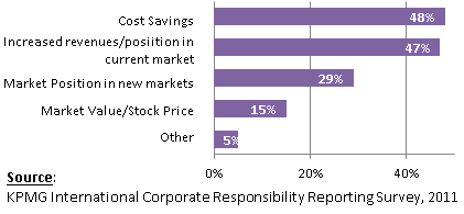 KPMG International Corporate Reporting survey, 2011