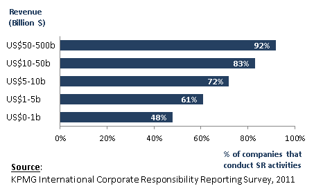 KPMG Corporate Responsibiltiy Reporting survey, 2011; Percentaage of companies that conduct SR activities